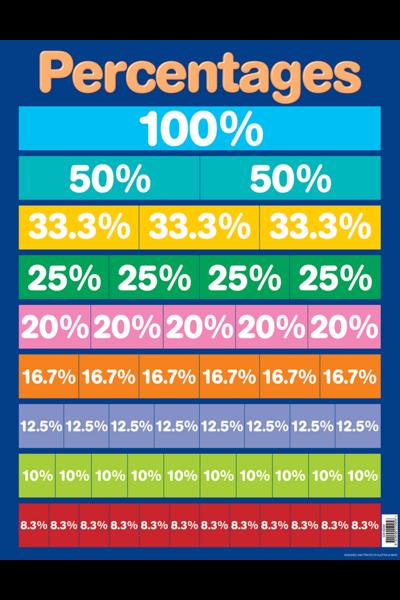 Percentages Chart