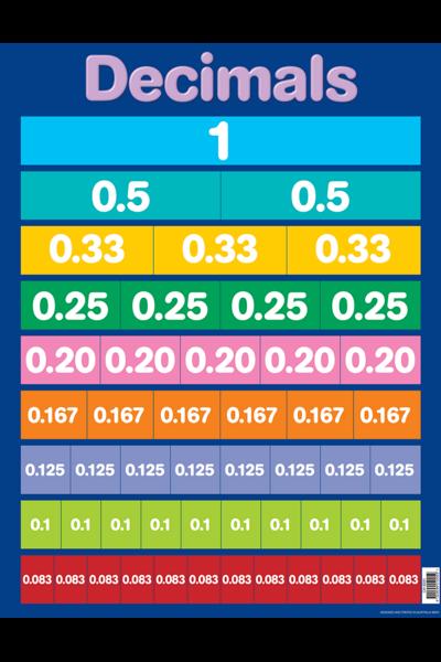 Decimals Chart