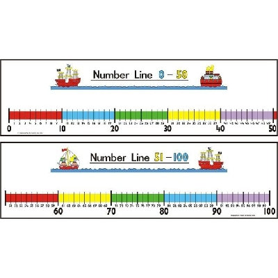 Wall Number Line 0-100