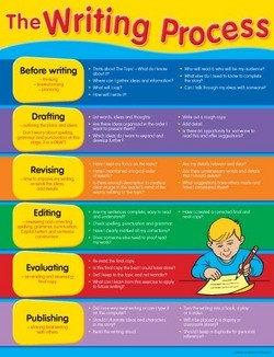 The Writing Process Chart