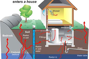 Radon Testing.  Radon in your home.