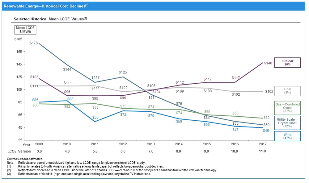 Historical overview of LCOE as calculated by Lazard.