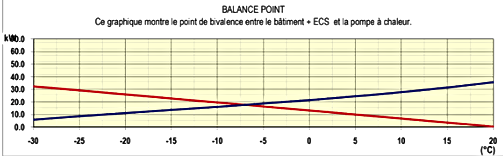 Point_de_bivalance_équilibre_PAC.png