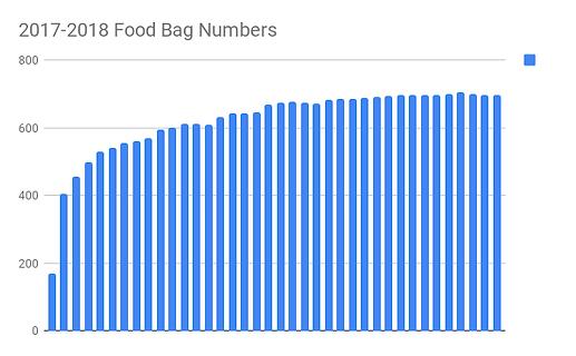 2017-2018 Food Bag Numbers.png