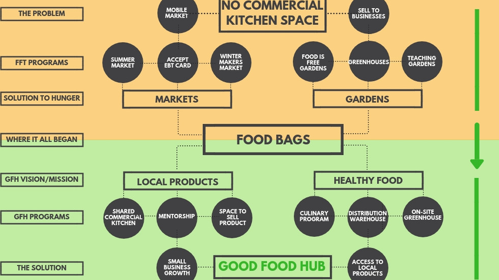 Good Food Hub Update