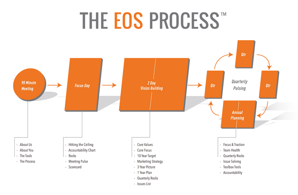 EOS-Process.png