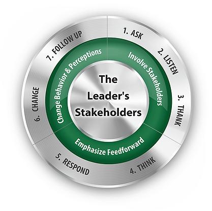 SCC-Diagram-7-Steps.png