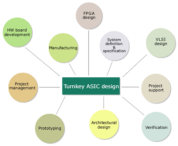 turnkey asic and ic design