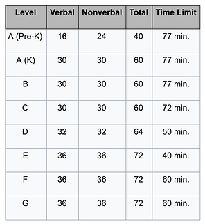 OLSAT Test Timing