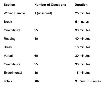 SSAT Elementary Content/ Duration
