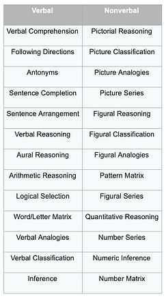 OLSAT Question Examples