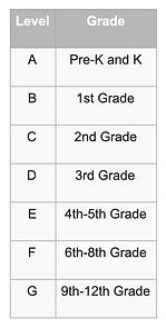 OLSAT Test Levels