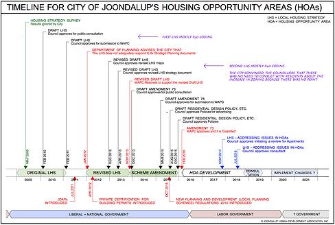 HOA Timeline 2.png