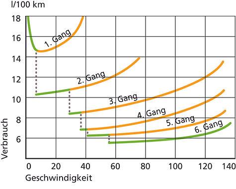 5 ECODRIVE Gangwahl Geschwindigkeit_d Ko