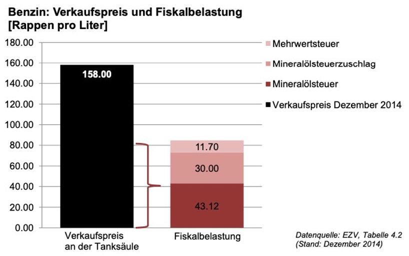 Fiskalbelastung Benzin CH.jpeg