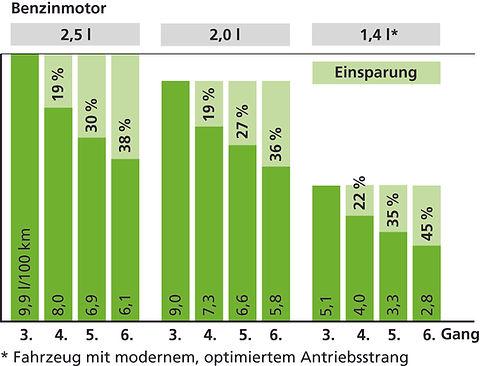 5a ECODRIVE Konstantfahrt_d.jpg