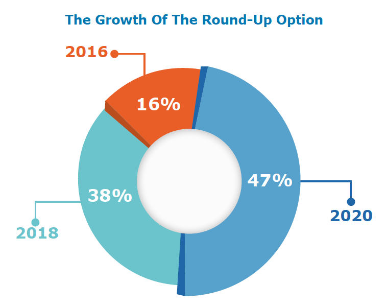 Chart showing the growth of RoundUp donations
