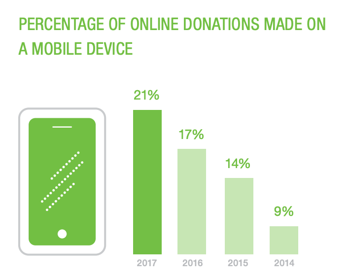 Graph showing the increase in online donations made on a mobile device year after year