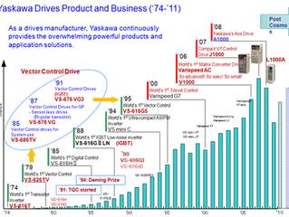 Yaskawa Drives Product and Business ('74-'11)