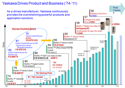 Yaskawa Drives Product and Business ('74-'11)