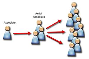 Social network carrozziere