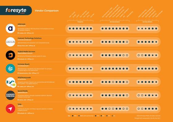 Industry Spotlight - Vendor Comparison