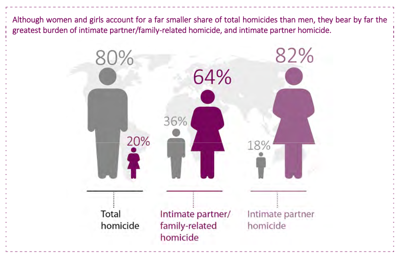 Image of global rates of homicide compared between the sexes