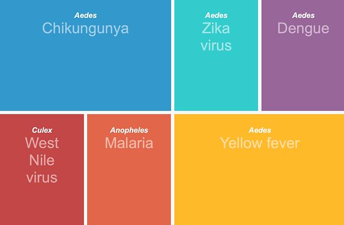 Mosquito borne diseases.png