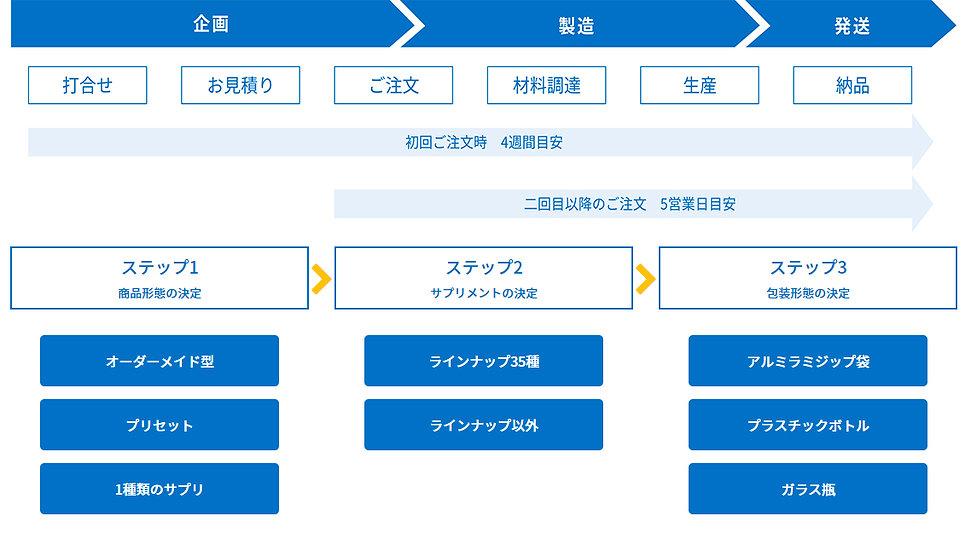 デザインサプリサービスフロー