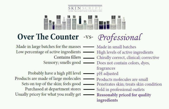 Over The Counter versus Professional Products