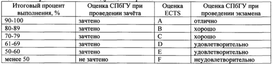 Оценки ECTS.png