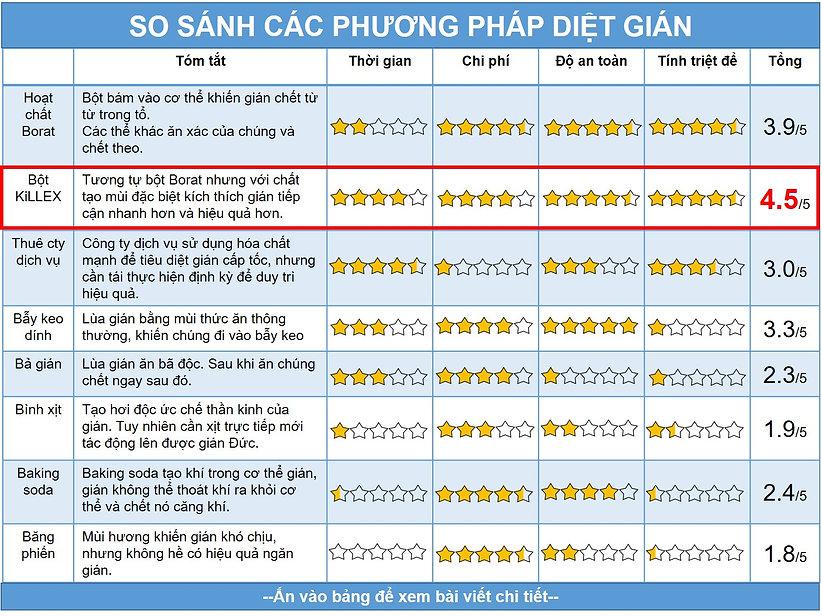 so sanh cac phuong phap diet gian web.jp