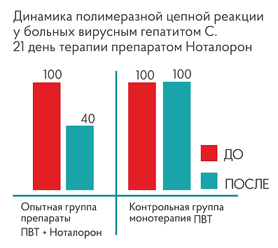 ПЦР_Нонатолор_гепатиты.png