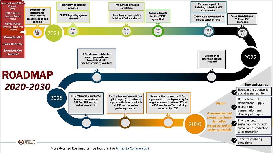 Roadmap 2020-2030.png