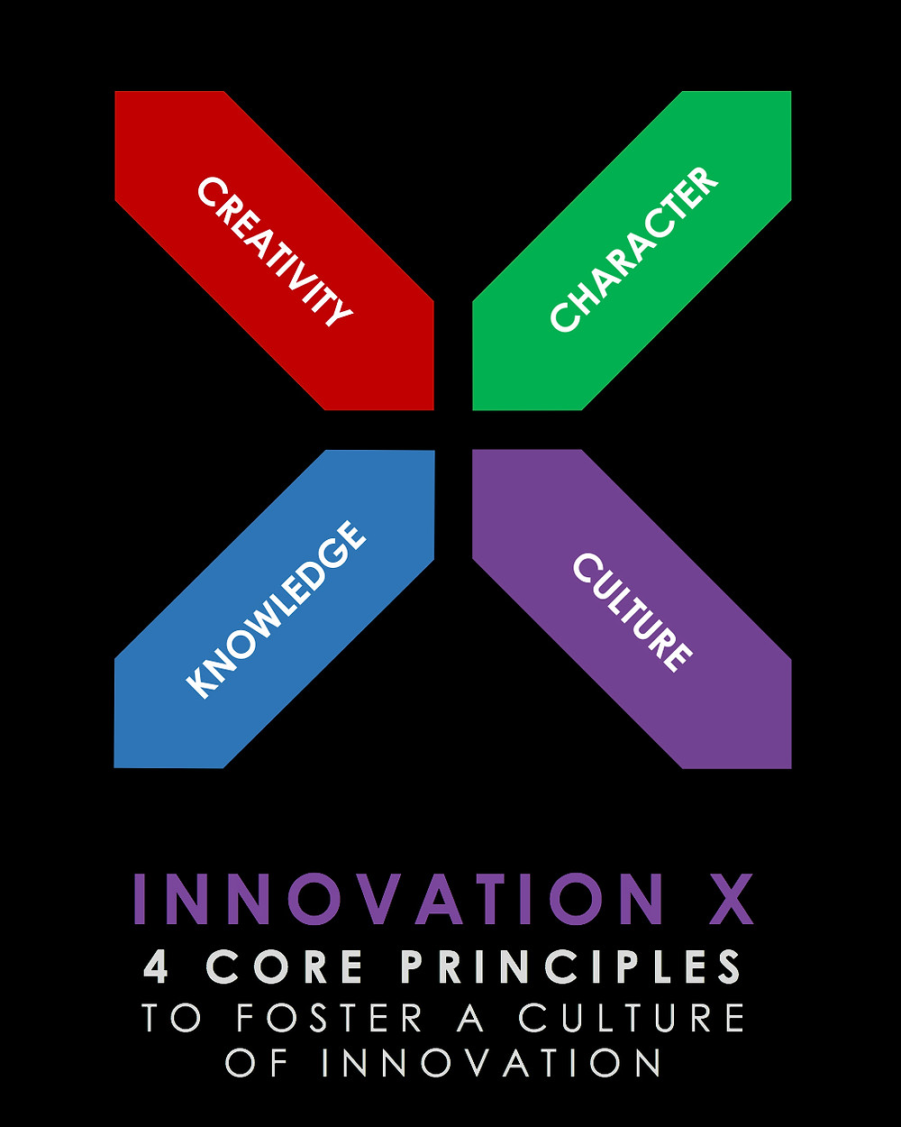 4 core principles to foster a culture of innovation