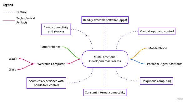 Google Glass multidirectional developmental process