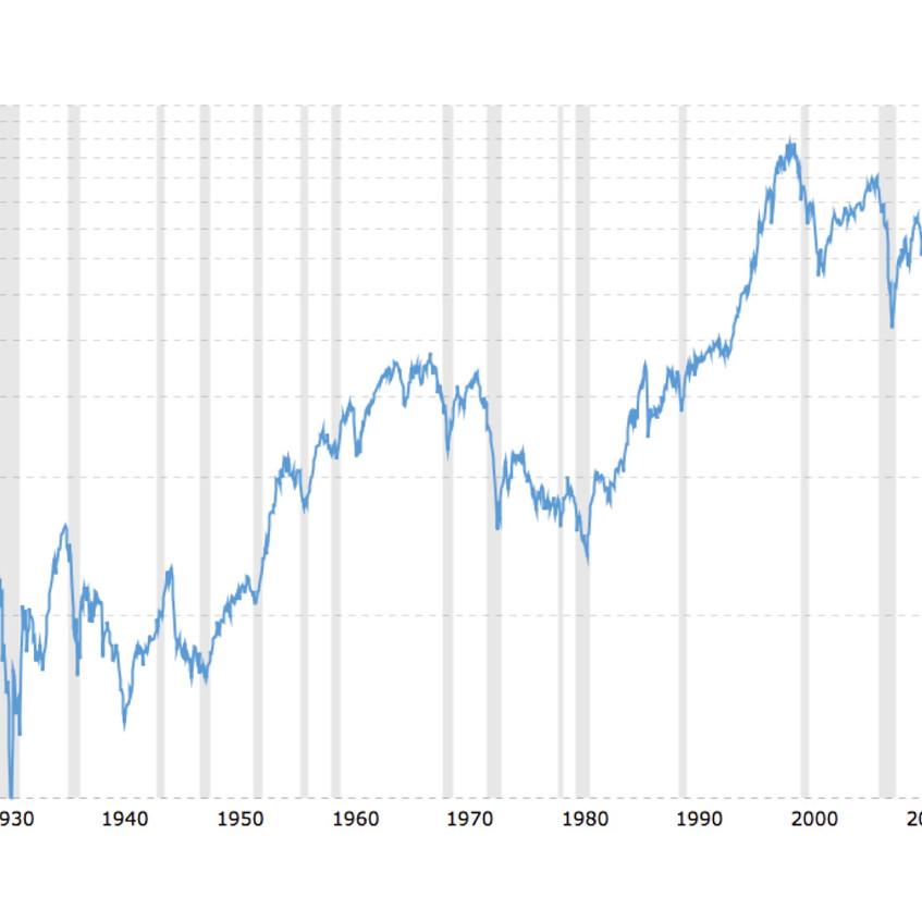 S&P 90 year historical data
