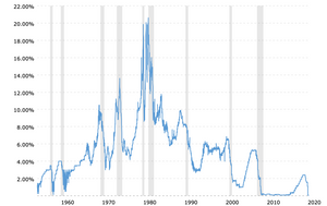 Federal Interest Rates Over Time