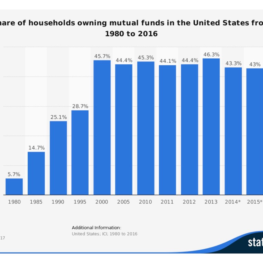 US Households owning a mutual fund