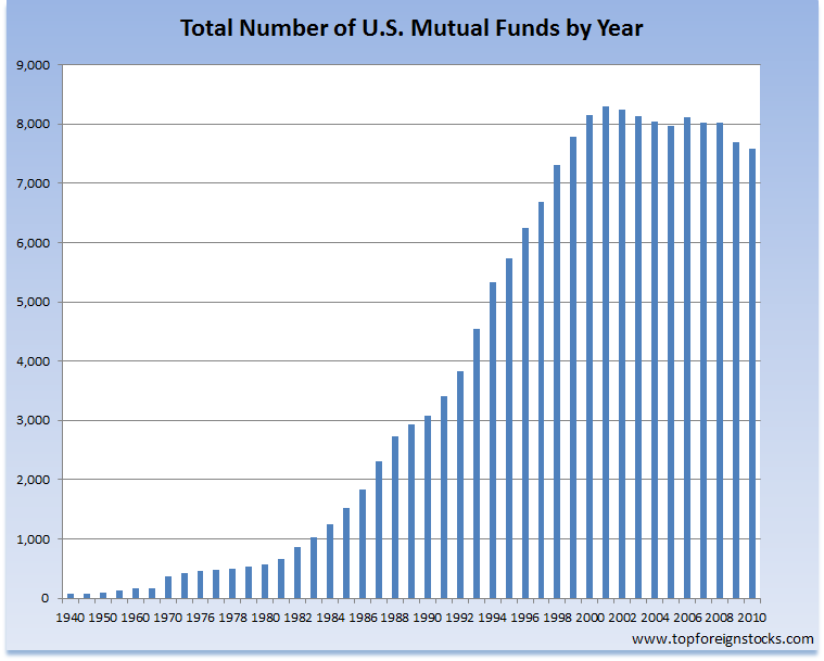 Total mutual funds in US