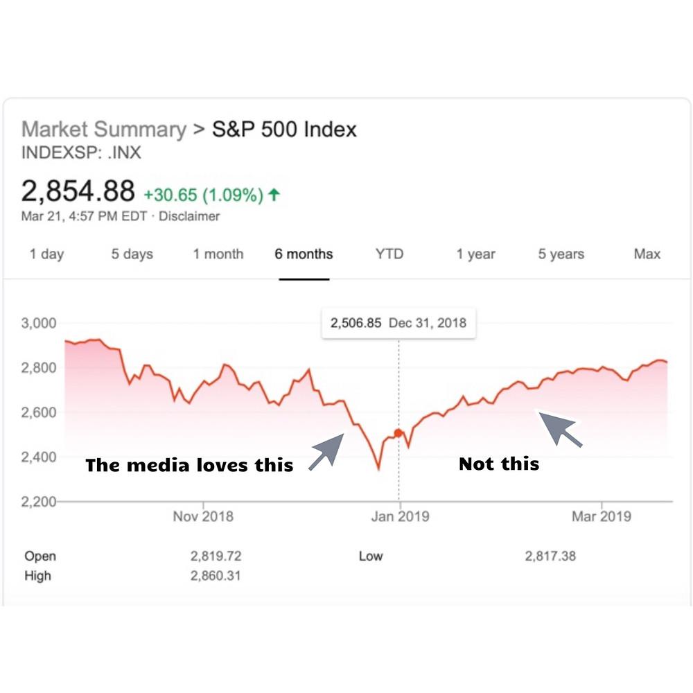 Media, investing, trump, athletes, emotions