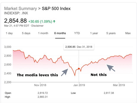 Was a nearly 20% decline in the S&P 500 enough for you to make a move?