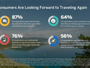 American Express Launches 2021 Global Travel Trends Report