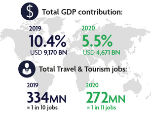 WTTC research reveals global Travel & Tourism suffered a loss of almost US$4.5 trillion in 2020