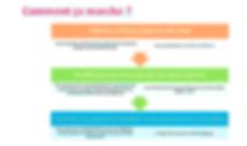 Site_coders06_21_comment_ça_marche_bis.p