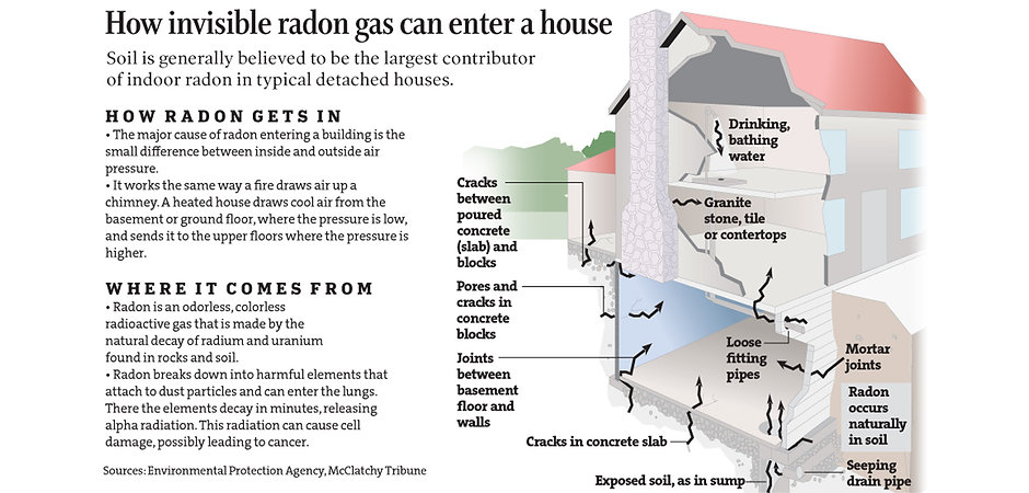 Radon Graphic 2.jpg