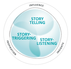Storytelling for Sales by AcComm Group