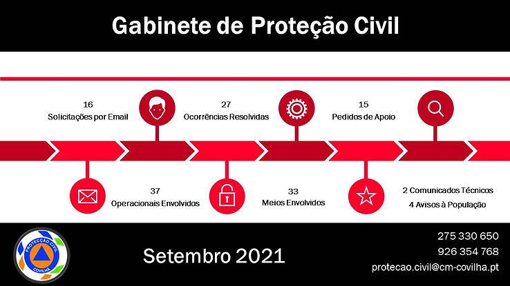 Gabinete de Proteção Civil - numeros setembro.jpg
