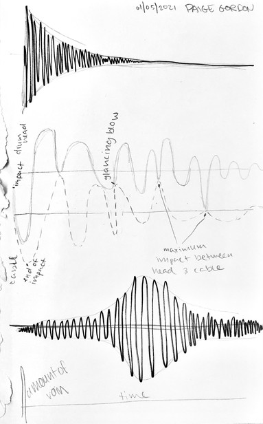 Sound Wave Studies