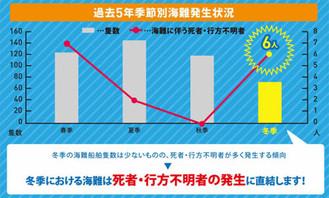 【海保】第九管区で冬季海難防止強調運動を実施[11月1日(水)~15日(水)]